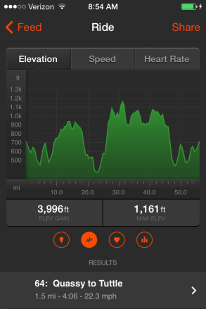 Elevation of the bike