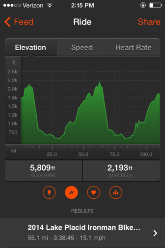Elevation profile of the ride